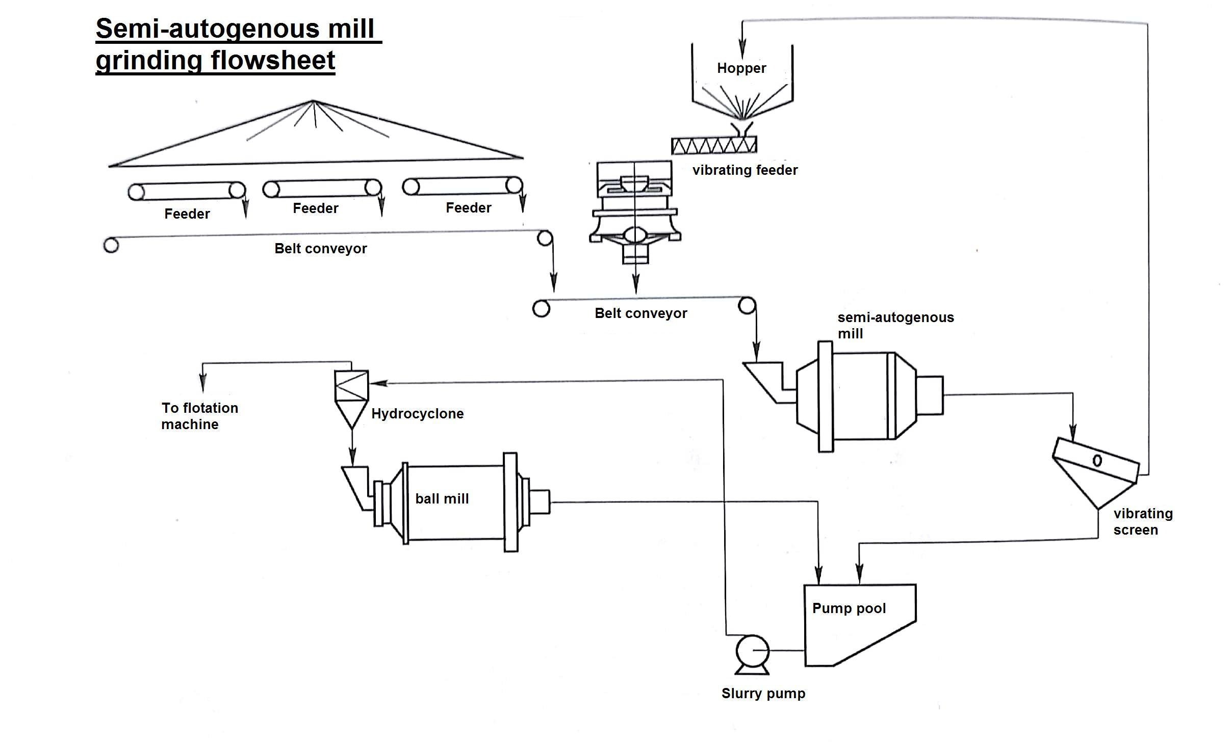 semi autogenous grinding mill + ball mill+hard stone crushing process.