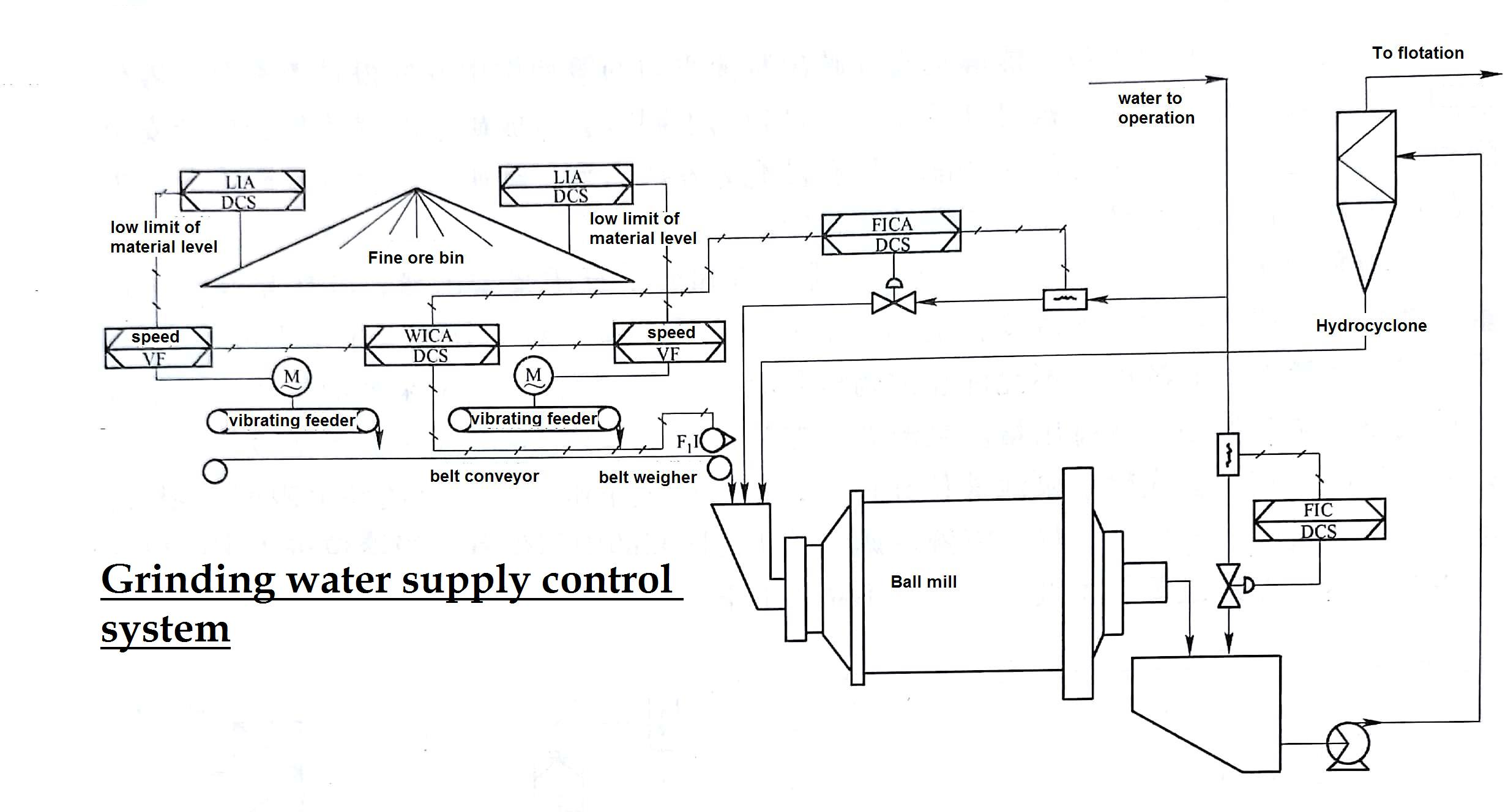 Grinding water supply control