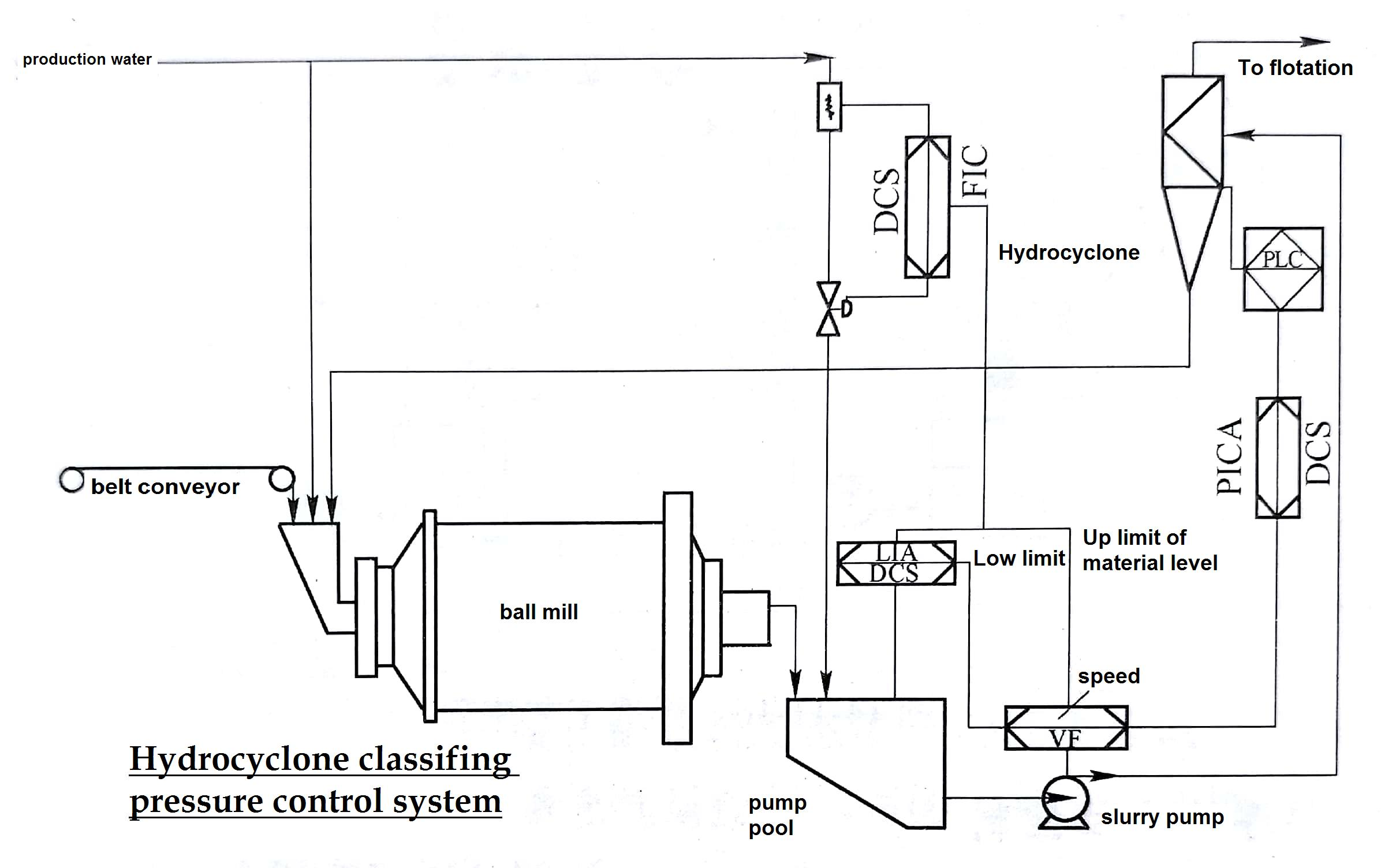 Classification pressure control of hydrocyclone