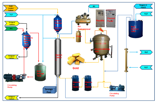 gold ore Desorption electrolysis